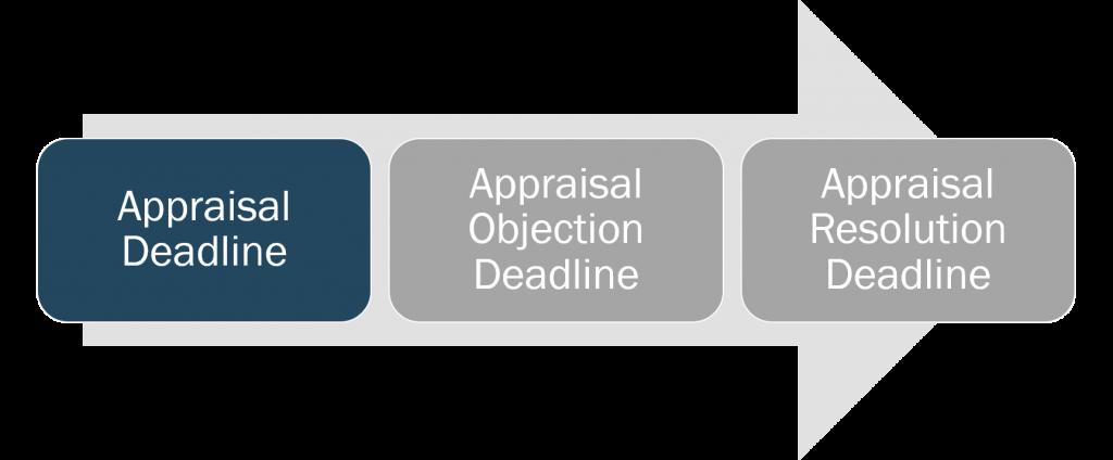 appraisal-appraisal-deadline