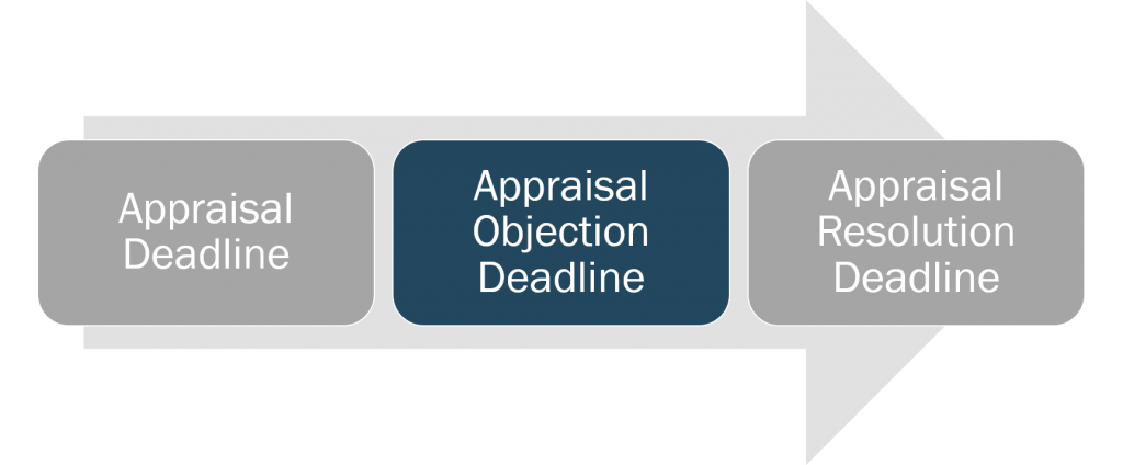 appraisal-appraisal-objection-deadline