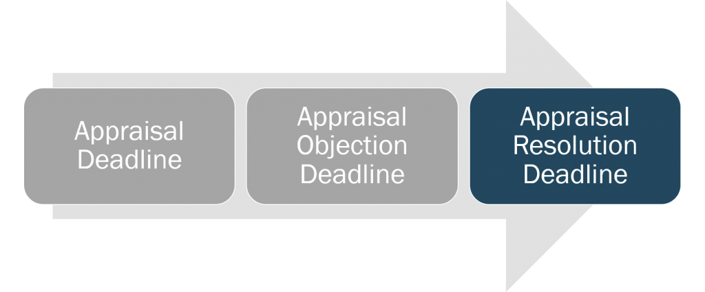 appraisal-appraisal-resolution-deadline
