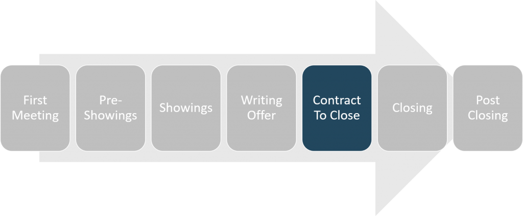 buying-process-overview-contract-to-close