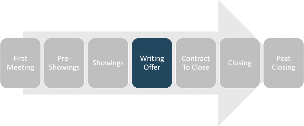 buying-process-overview-writing-offer