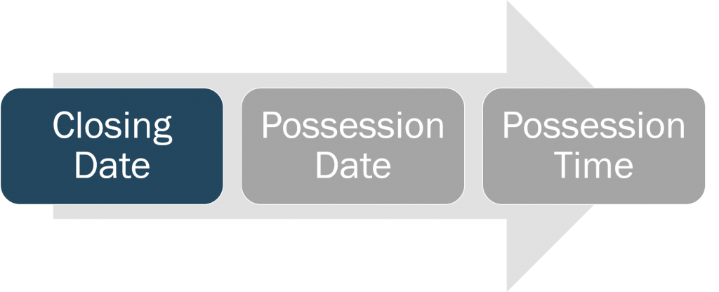 closing-and-possession-closing-date