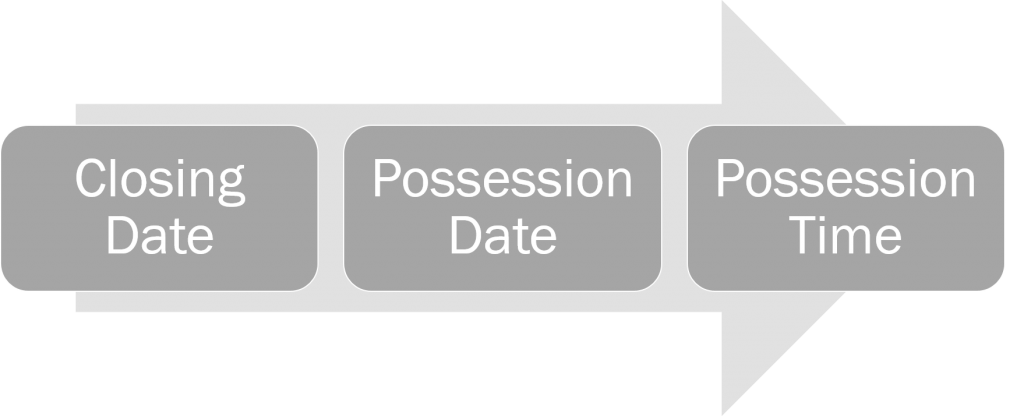 closing-and-possession-nothing-selected