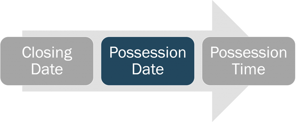closing-and-possession-possession-date