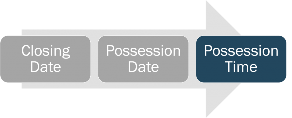 closing-and-possession-possession-time