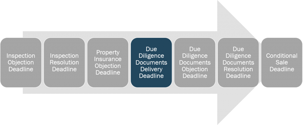 inspection-and-due-diligence-due-diligence-documents-delivery-deadline