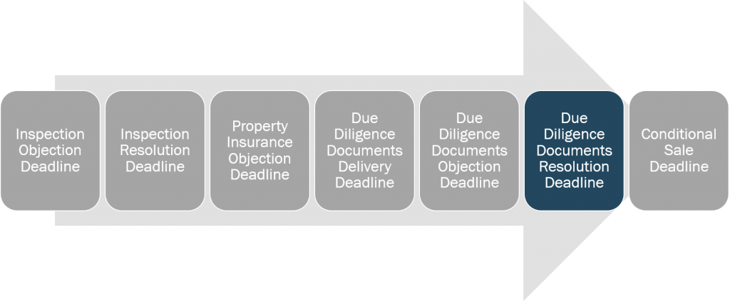 inspection-and-due-diligence-due-diligence-documents-resolution-deadline
