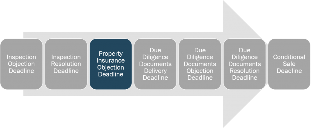 inspection-and-due-diligence-property-insurance-objection-deadline