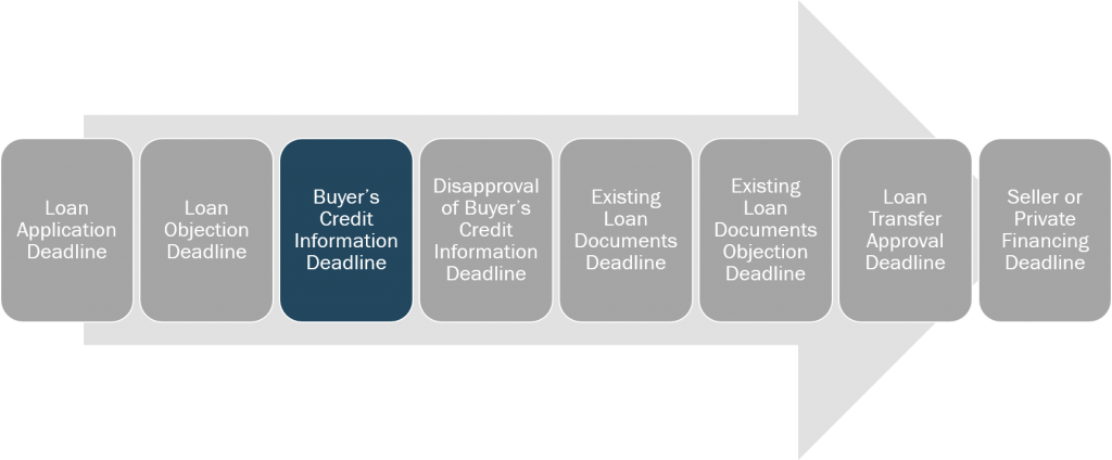 loan-and-credit-buyers-credit-information-deadline
