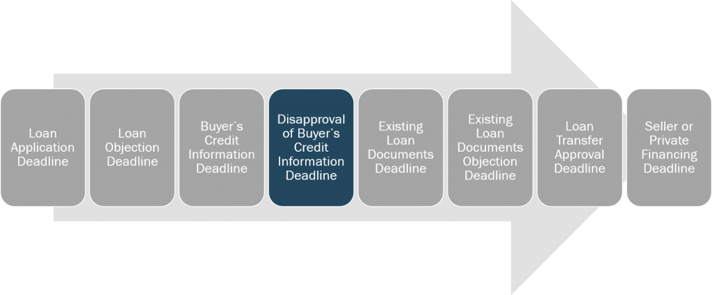 loan-and-credit-disapproval-of-buyers-credit-information-deadline
