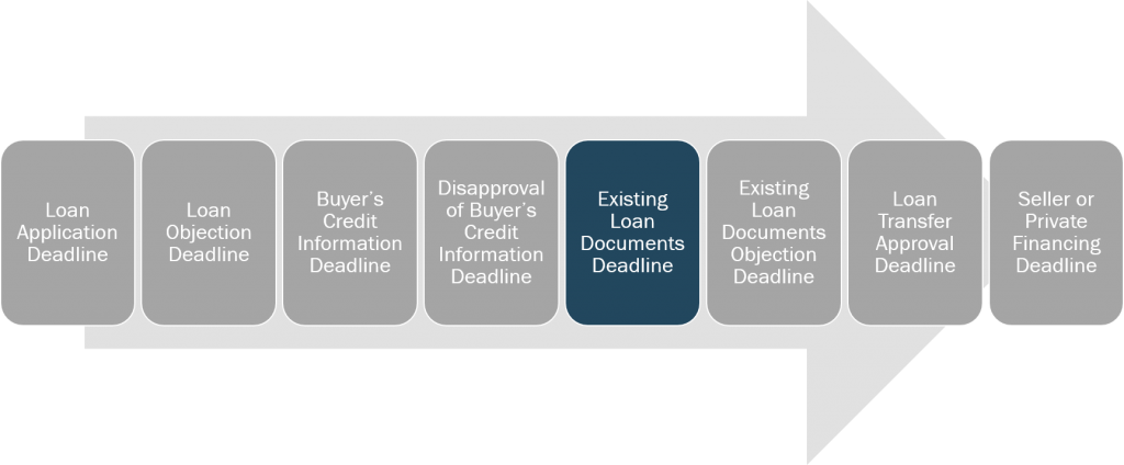 loan-and-credit-existing-loan-documents-deadline