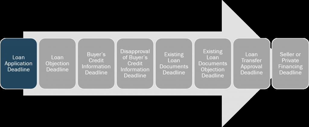 loan-and-credit-loan-application-deadline
