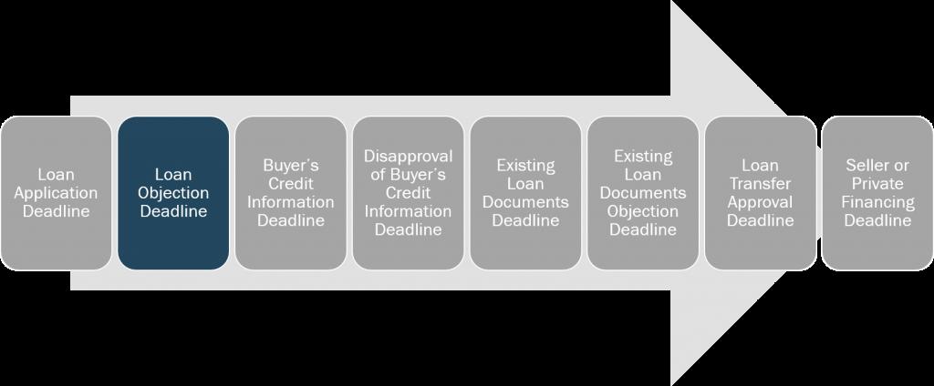 loan-and-credit-loan-objection-deadline