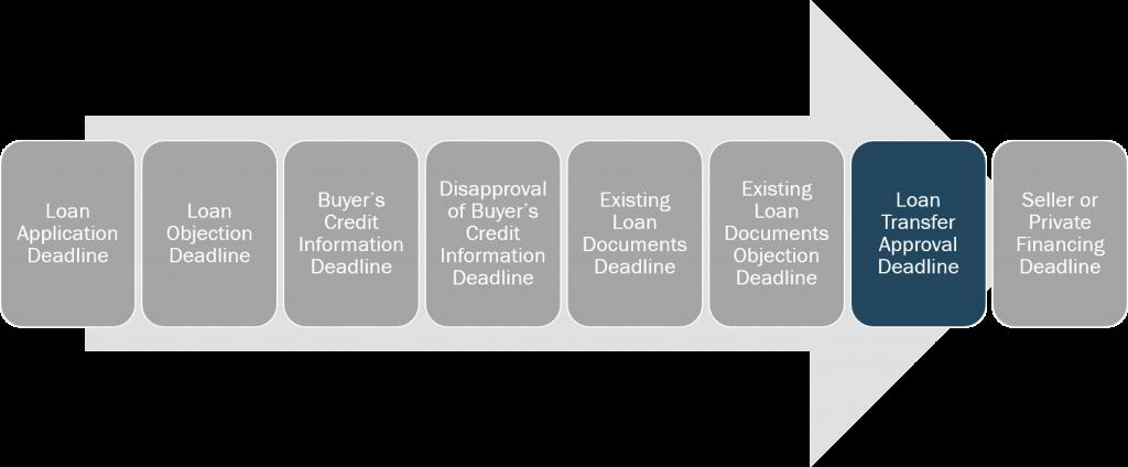 loan-and-credit-loan-transfer-approval-deadline