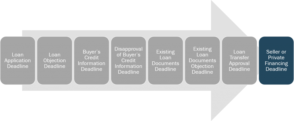 loan-and-credit-seller-or-private-financing-deadline