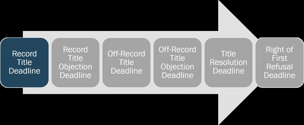 title-record-title-deadline