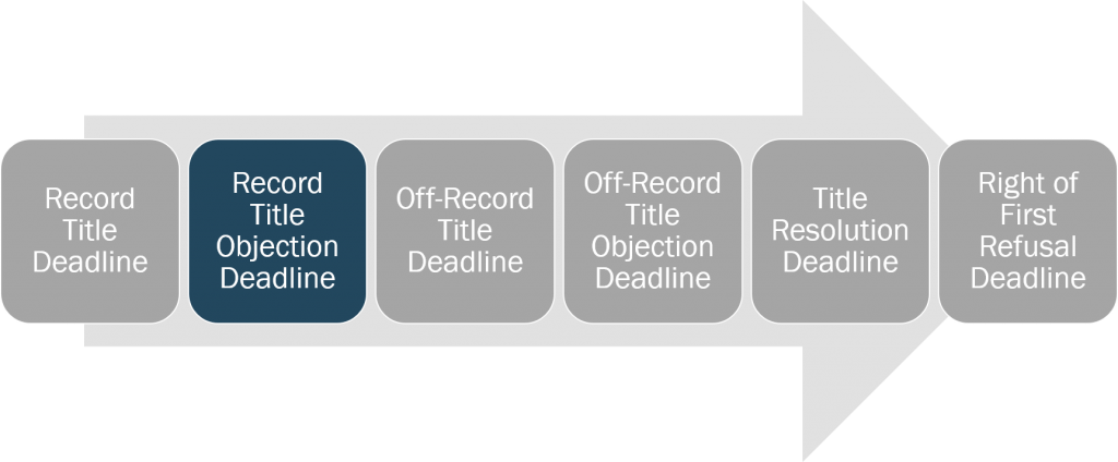 title-record-title-objection-deadline