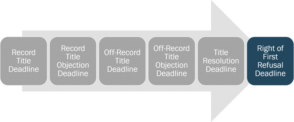 title-right-of-first-refusal-deadline