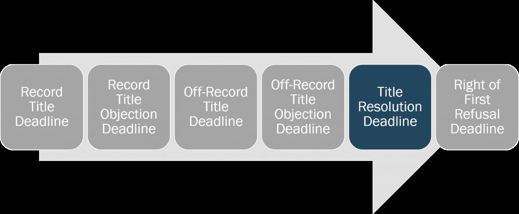 title-title-resolution-deadline