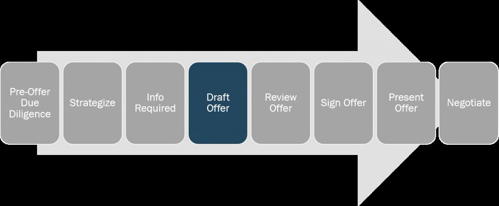 writing-offer-draft-offer