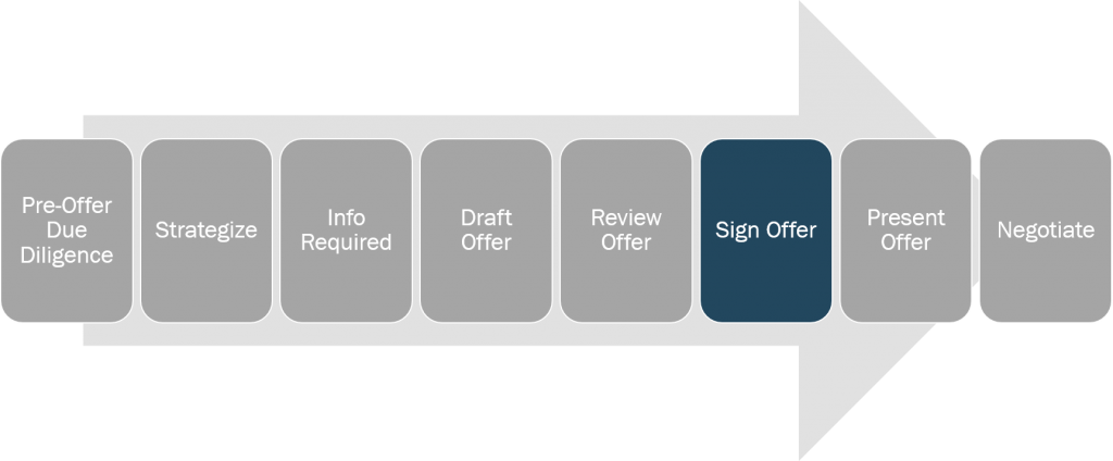 writing-offer-sign-offer