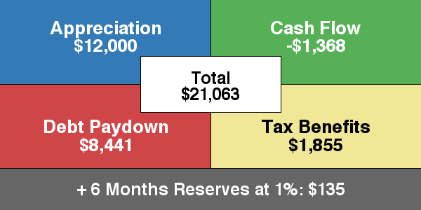 Return in Dollars Quadrant™ + 6 Months Reserves