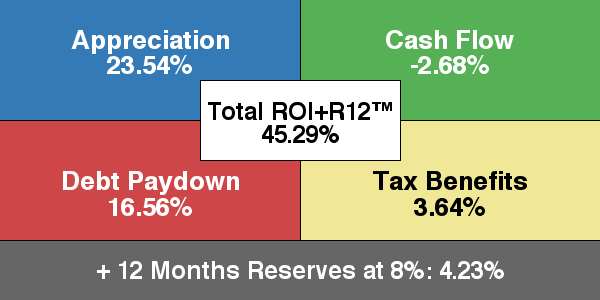 Return in Dollars Quadrant™ + 12 Months Reserves