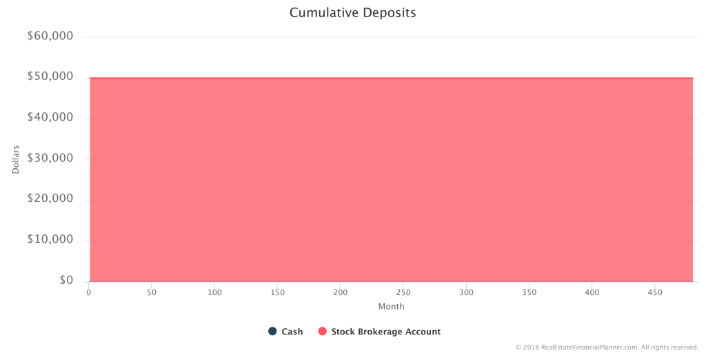 How to Model Investing in Stocks - Cumulative Deposits