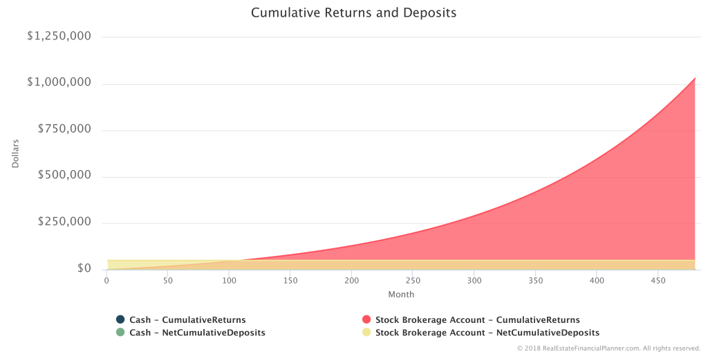 How to Model Investing in Stocks - Cumulative Deposits and Returns