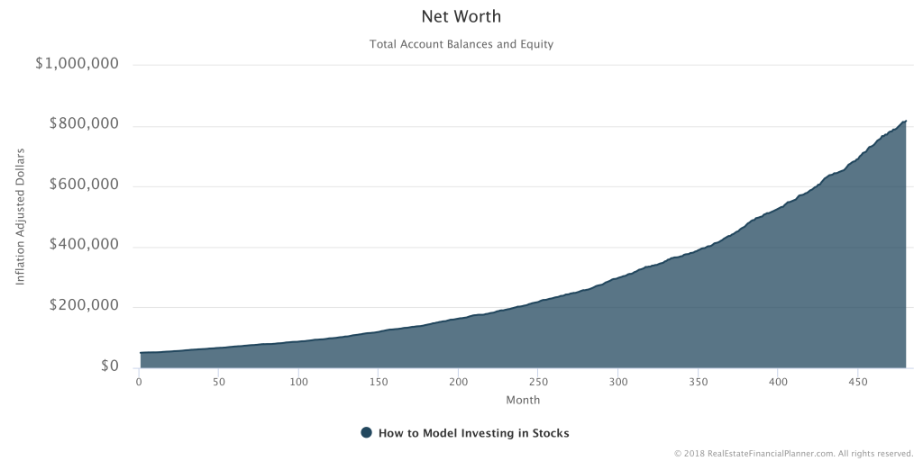How to Model Investing in Stocks - Net Worth Inflation Adjusted