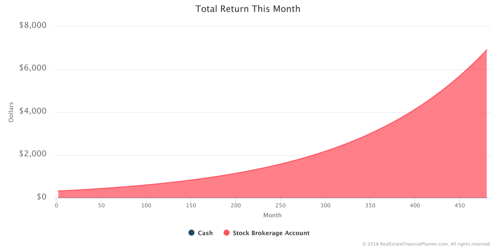 How to Model Investing in Stocks - Total Return This Month