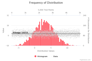 Frequency of Distribution histogram with data representation