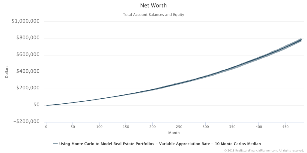 Net Worth - 10 Runs Summarized