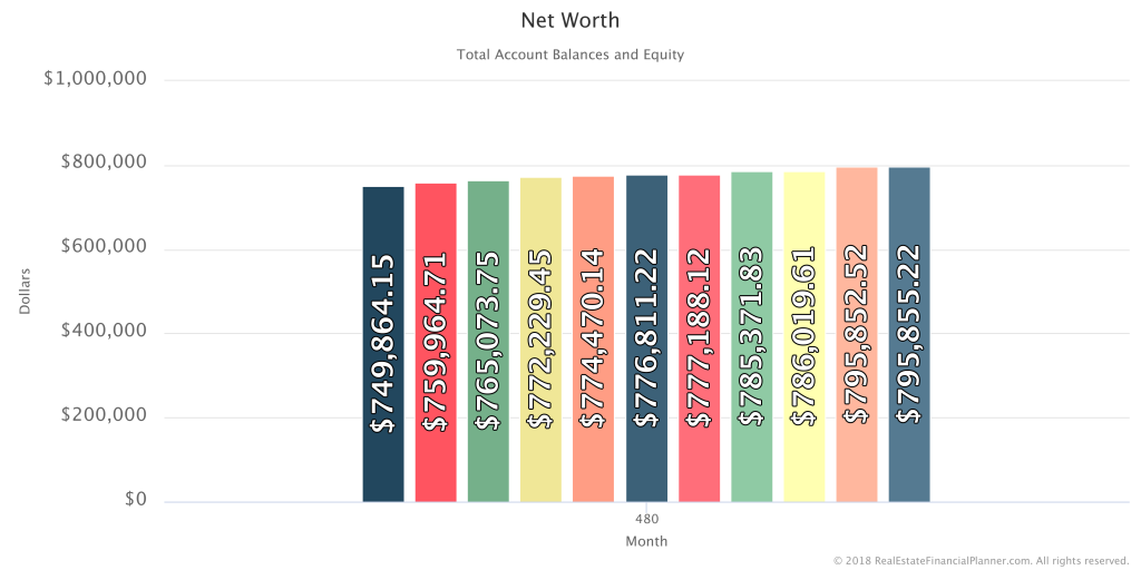 Net Worth - 11 Scenarios - Month 480