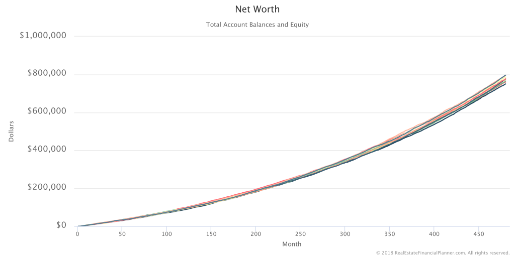 Net Worth - 11 Scenarios - No Legend
