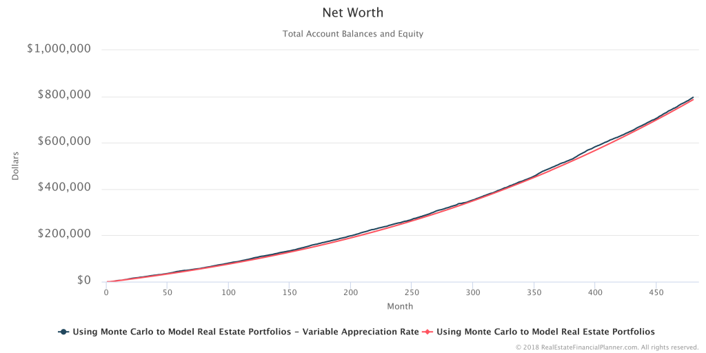 Net Worth - 2 Scenarios