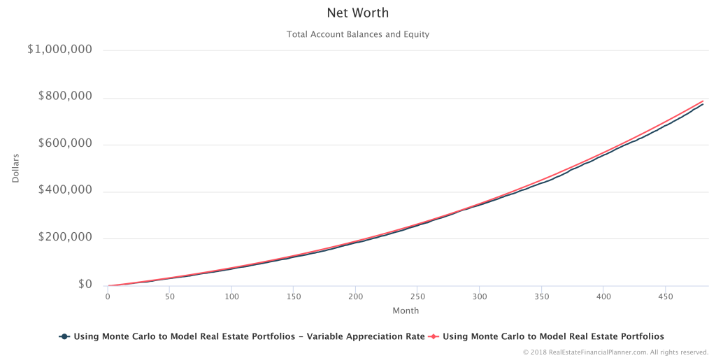 Net Worth - 2 Scenarios - Second Run