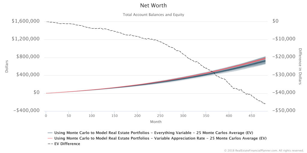 Net Worth - 25 Runs Compared