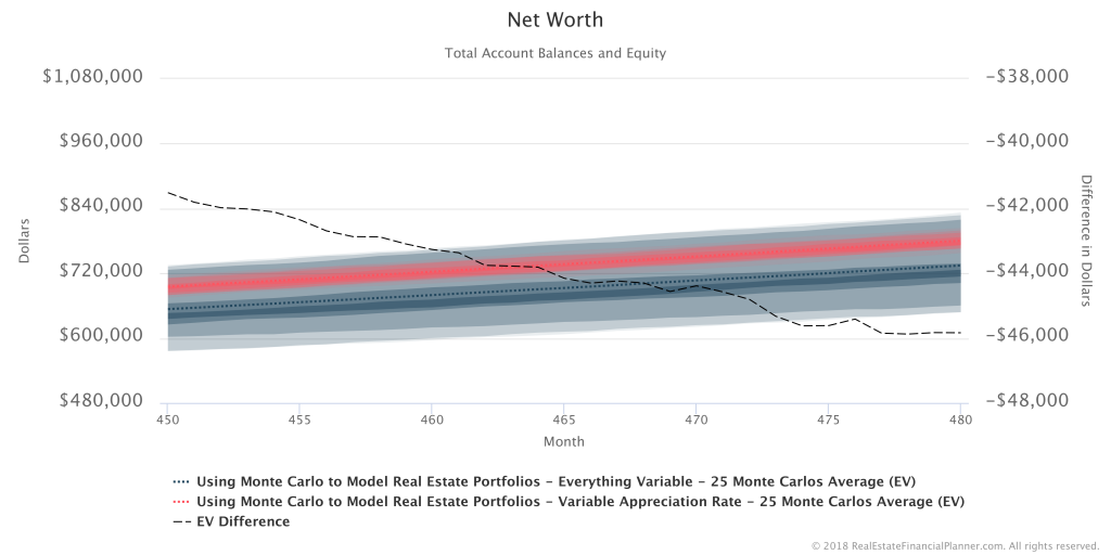 Net Worth - 25 Runs Compared 450-480