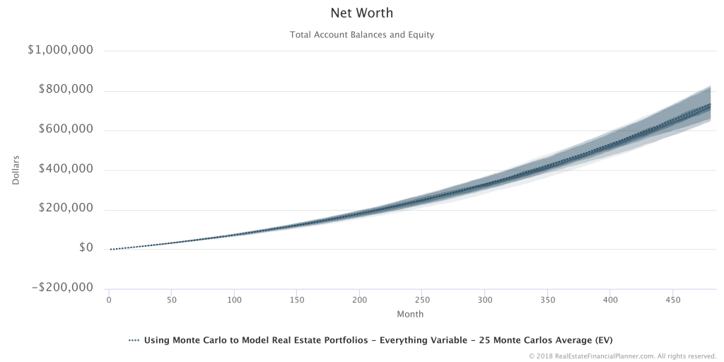 Net Worth - 25 Runs Everything Variable