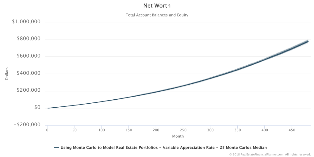 Net Worth - 25 Runs Summarized