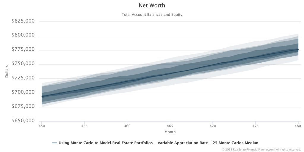 Net Worth - 25 Runs Summarized 450-480