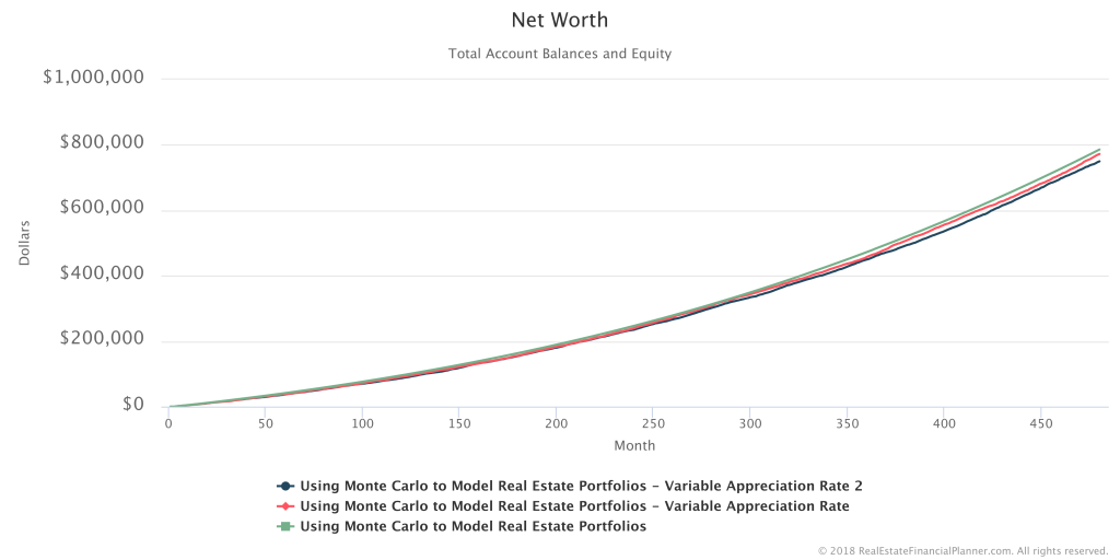 Net Worth - 3 Scenarios
