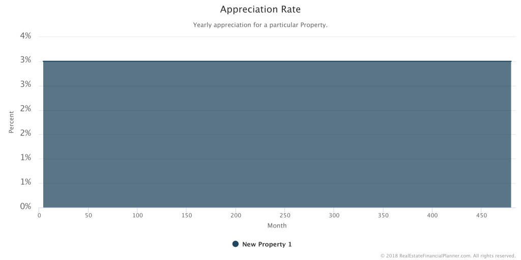 Static Appreciation Rate