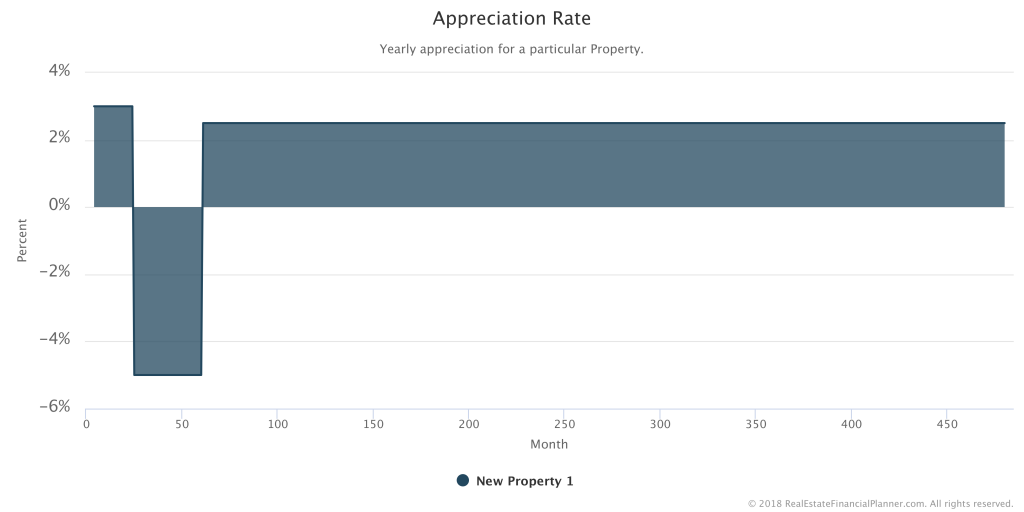 Appreciation Rate - Market Decline and Recovery