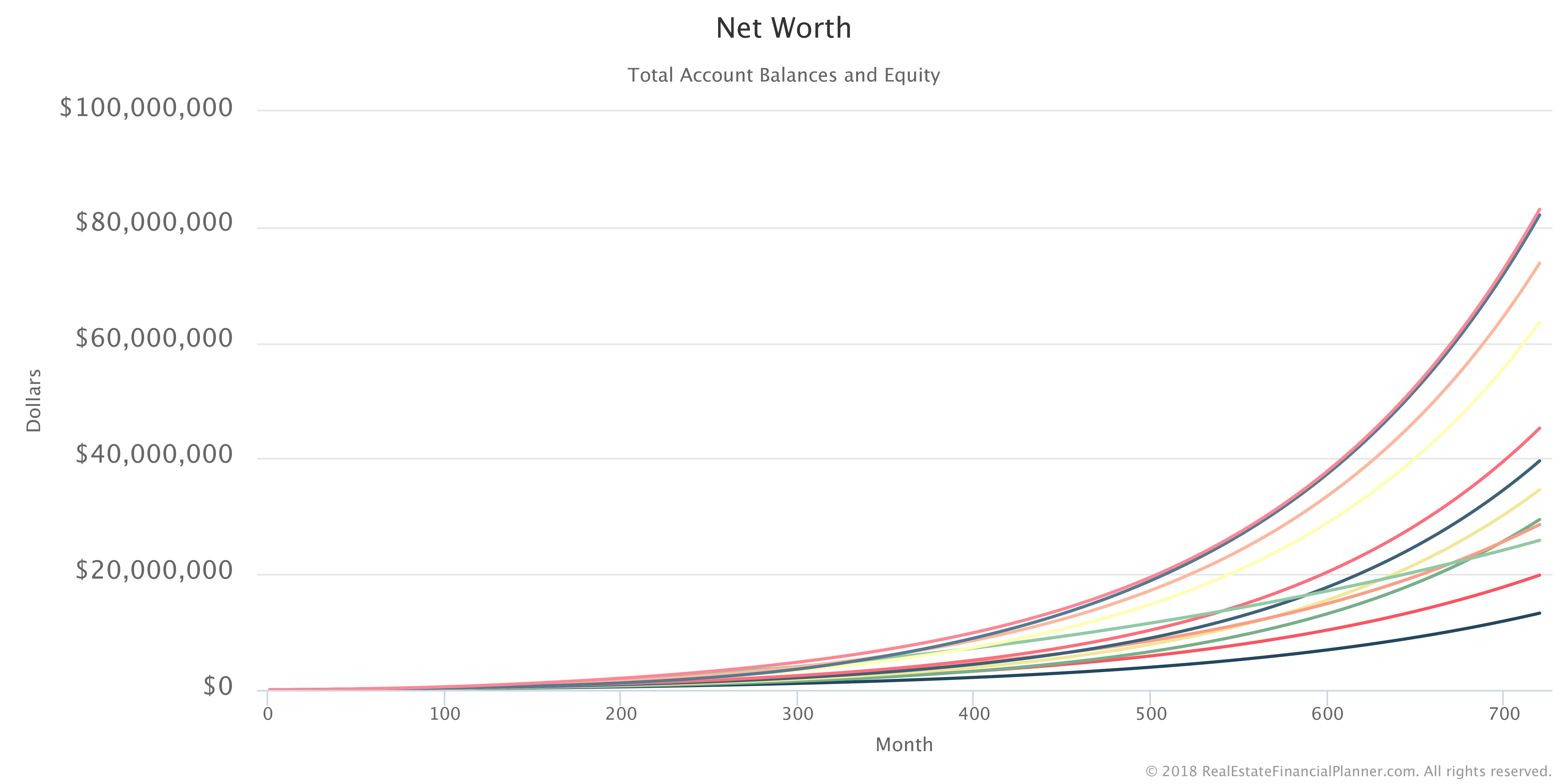 12 Scenarios Net Worth