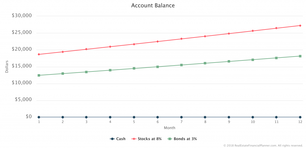 Scenario 1 - Account Balances - Months 1-12
