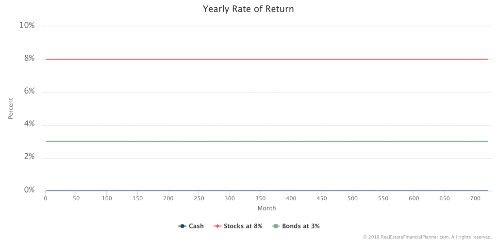 Scenario 1 - Rates of Return 3 Accounts - All Months