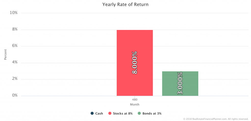 Scenario 1 - Rates of Return 3 Accounts - Month 480