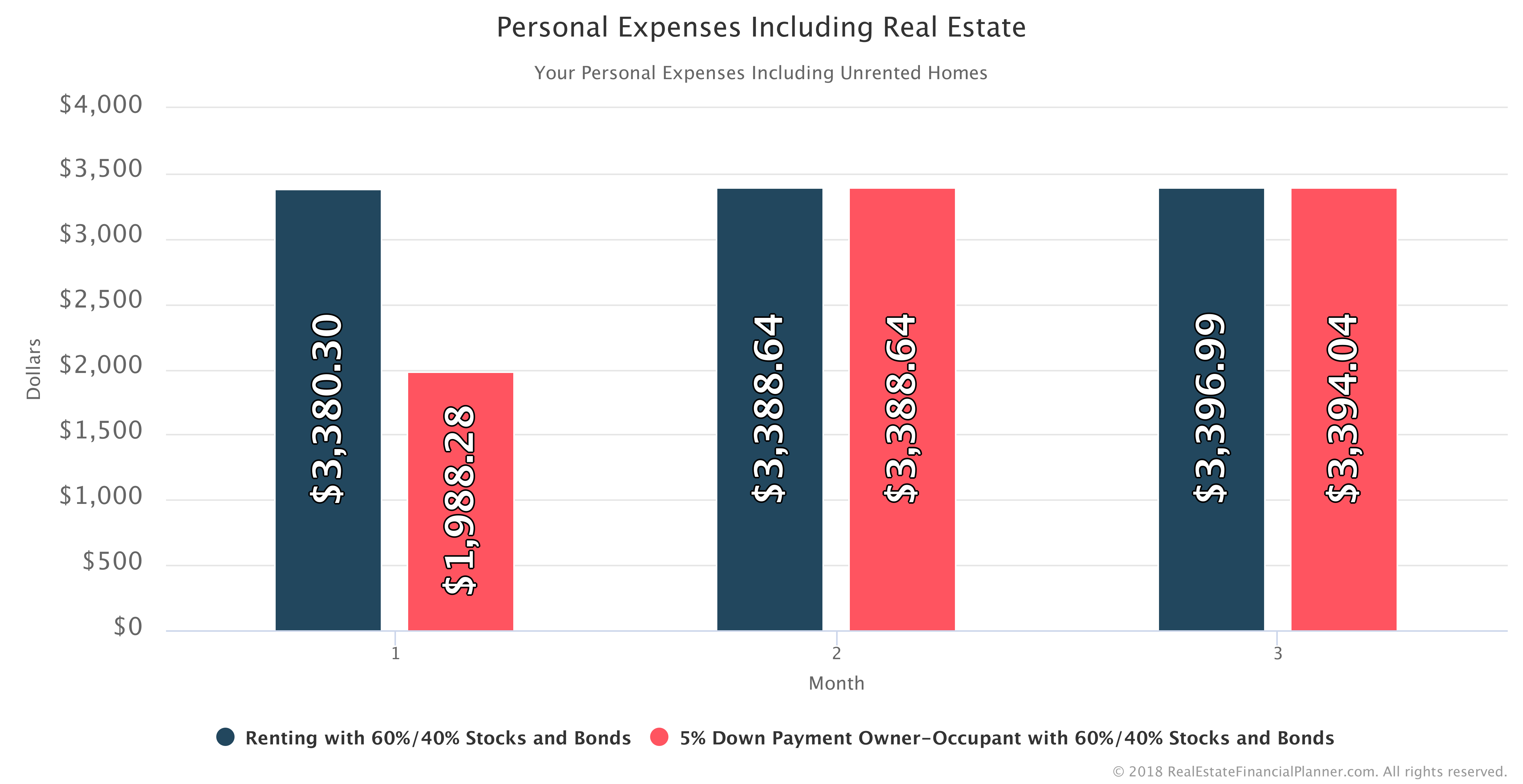 Why Month 2 - Comparing 2 Scenarios Renter vs Homeowner - Personal Expenses Including Real Estate - Months 1-3